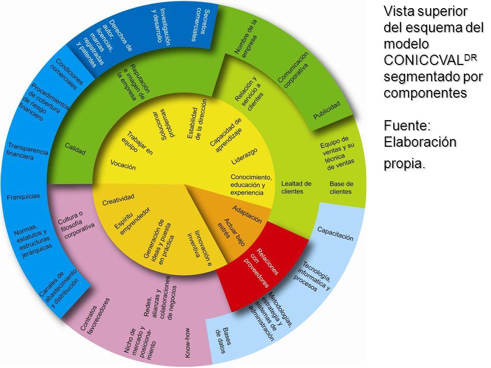 Vista superior del esquema del modelo CONICCVAL DR segmentado por componentes Fuente: Elaboración propia.