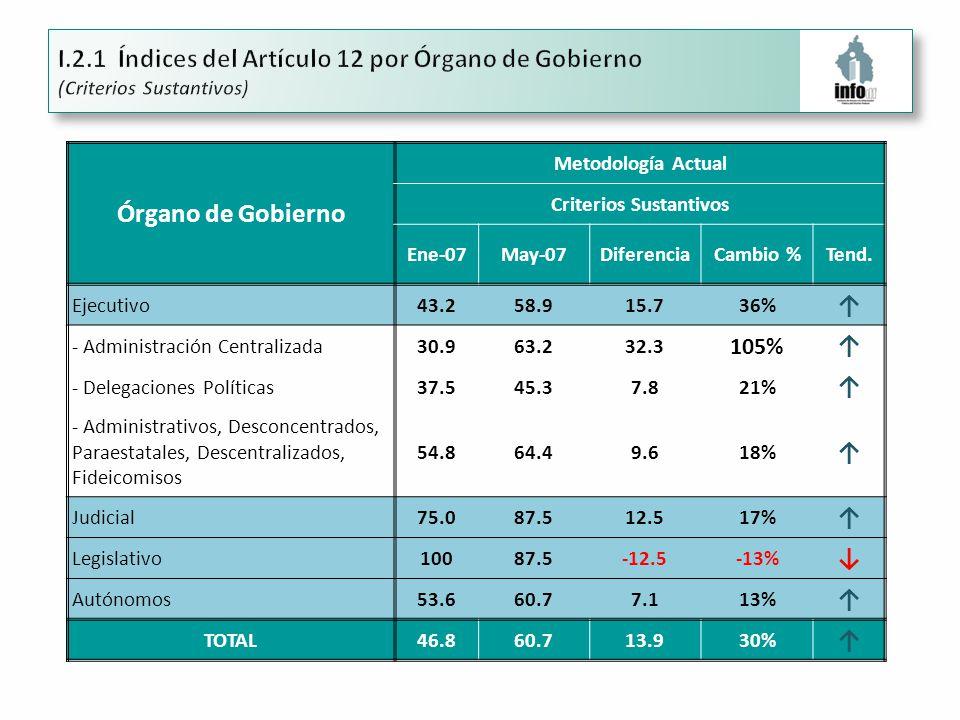 Órgano de Gobierno Metodología Actual Criterios Sustantivos Ene-07May-07DiferenciaCambio %Tend.