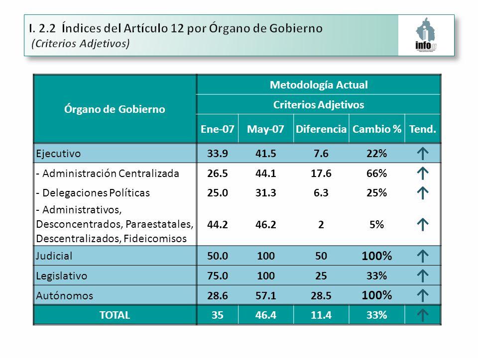 Órgano de Gobierno Metodología Actual Criterios Adjetivos Ene-07May-07DiferenciaCambio %Tend.