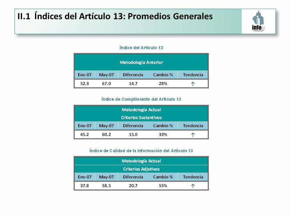 II.1 Índices del Artículo 13: Promedios Generales
