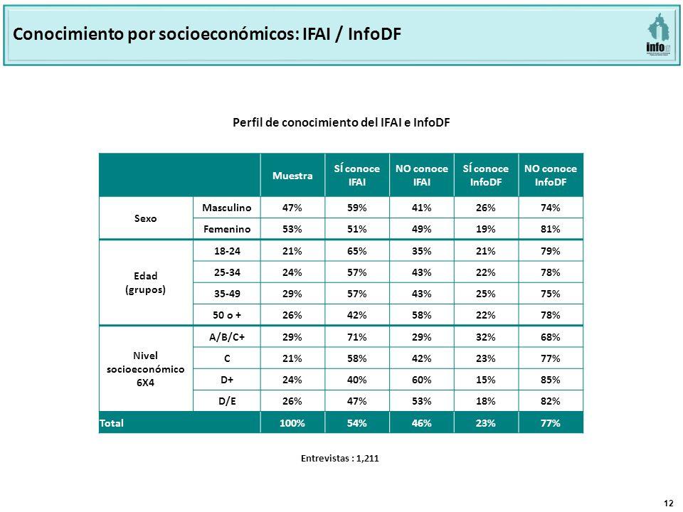 12 Base: 803 Perfil de conocimiento del INFODF e IFAI Perfil de conocimiento del IFAI e InfoDF Conocimiento por socioeconómicos: IFAI / InfoDF Muestra SÍ conoce IFAI NO conoce IFAI SÍ conoce InfoDF NO conoce InfoDF Sexo Masculino47%59%41%26%74% Femenino53%51%49%19%81% Edad (grupos) 18-24 21%65%35%21%79% 25-34 24%57%43%22%78% 35-49 29%57%43%25%75% 50 o + 26%42%58%22%78% Nivel socioeconómico 6X4 A/B/C+ 29%71%29%32%68% C 21%58%42%23%77% D+ 24%40%60%15%85% D/E 26%47%53%18%82% Total100%54%46%23%77% Entrevistas : 1,211