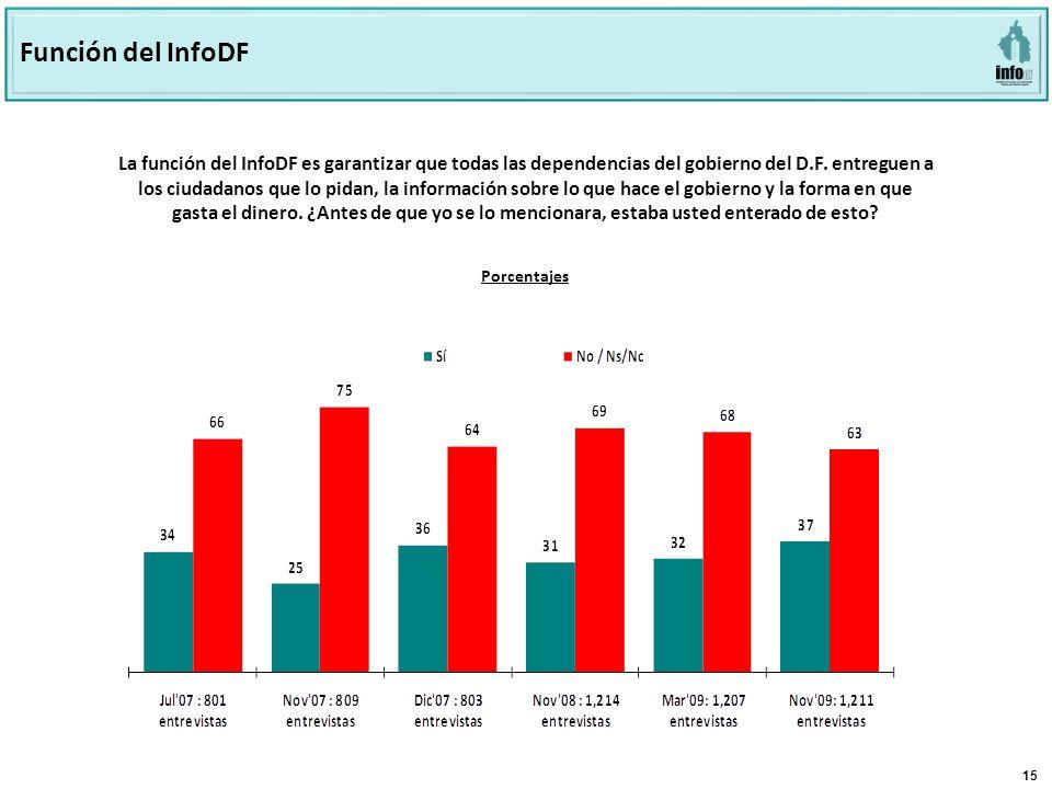 15 La función del InfoDF es garantizar que todas las dependencias del gobierno del D.F.