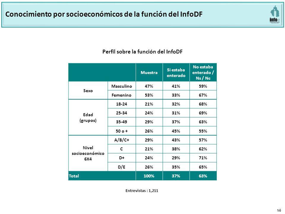 16 Página 16 Base: 801 Perfil sobre la función del INFODF Perfil sobre la función del InfoDF Conocimiento por socioeconómicos de la función del InfoDF Muestra Si estaba enterado No estaba enterado / Ns / Nc Sexo Masculino 47% 41%59% Femenino 53% 33%67% Edad (grupos) 18-2421%32%68% 25-3424%31%69% 35-4929%37%63% 50 o +26%45%55% Nivel socioeconómico 6X4 A/B/C+29%43%57% C21%38%62% D+24%29%71% D/E26%35%65% Total100%37%63% Entrevistas : 1,211