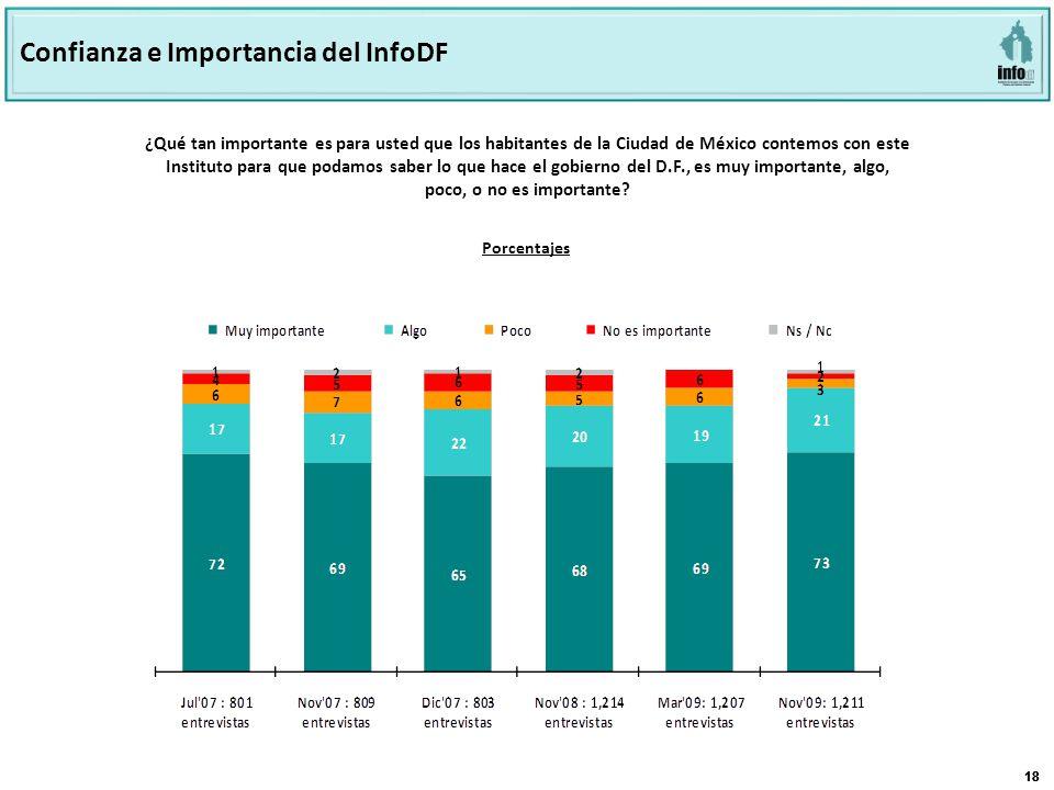18 ¿Qué tan importante es para usted que los habitantes de la Ciudad de México contemos con este Instituto para que podamos saber lo que hace el gobierno del D.F., es muy importante, algo, poco, o no es importante.