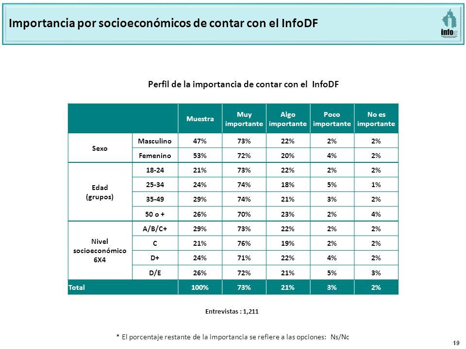 19 Página 19 Base: 801 Perfil de la importancia de contar con el INFODF Perfil de la importancia de contar con el InfoDF Importancia por socioeconómicos de contar con el InfoDF Muestra Muy importante Algo importante Poco importante No es importante Sexo Masculino47% 73%22%2% Femenino53% 72%20%4%2% Edad (grupos) 18-24 21%73%22%2% 25-34 24%74%18%5%1% 35-49 29%74%21%3%2% 50 o + 26%70%23%2%4% Nivel socioeconómico 6X4 A/B/C+ 29%73%22%2% C 21%76%19%2% D+ 24%71%22%4%2% D/E 26%72%21%5%3% Total100%73%21%3%2% Entrevistas : 1,211 * El porcentaje restante de la importancia se refiere a las opciones: Ns/Nc