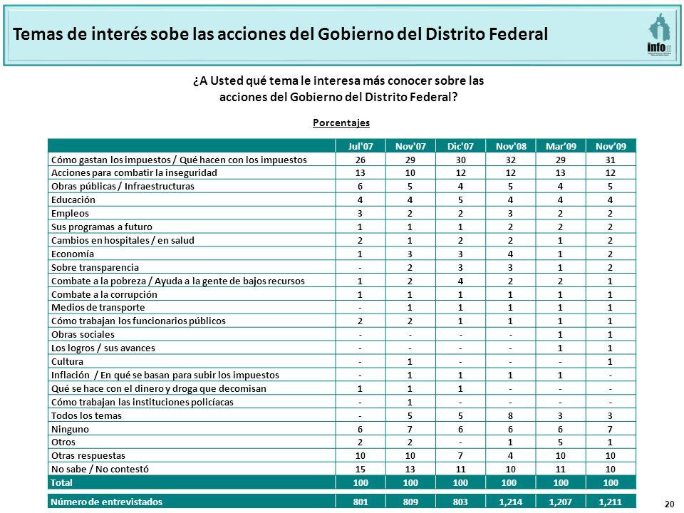 20 ¿A Usted qué tema le interesa más conocer sobre las acciones del Gobierno del Distrito Federal.