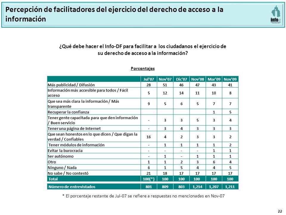 22 ¿Qué debe hacer el Info-DF para facilitar a los ciudadanos el ejercicio de su derecho de acceso a la información.