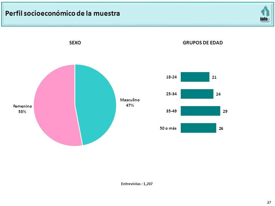 27 SEXO GRUPOS DE EDAD Perfil socioeconómico de la muestra Entrevistas : 1,207