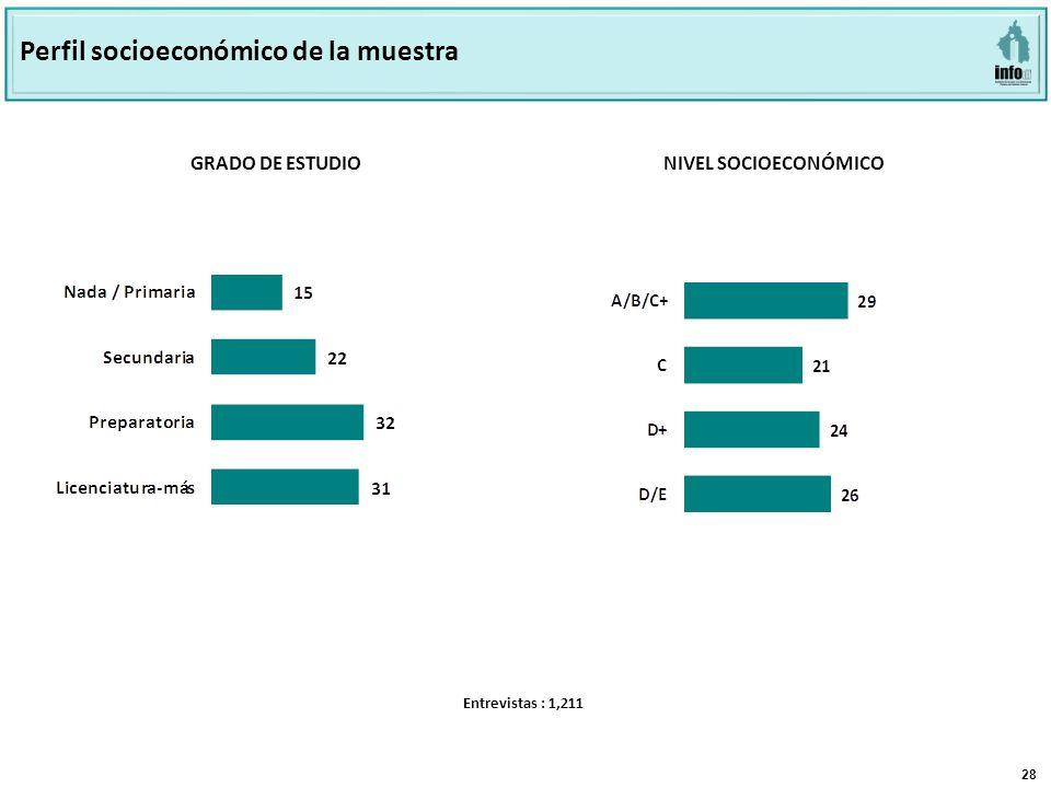 28 GRADO DE ESTUDIO NIVEL SOCIOECONÓMICO Perfil socioeconómico de la muestra Entrevistas : 1,211