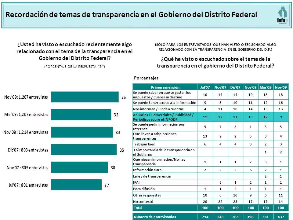 7 ¿Usted ha visto o escuchado recientemente algo relacionado con el tema de la transparencia en el Gobierno del Distrito Federal.