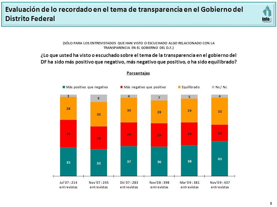 8 ¿Lo que usted ha visto o escuchado sobre el tema de la transparencia en el gobierno del DF ha sido más positivo que negativo, más negativo que positivo, o ha sido equilibrado.