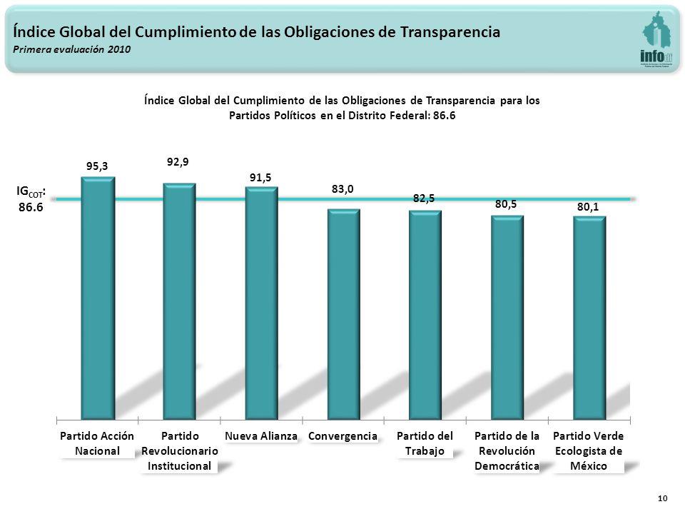 Índice Global del Cumplimiento de las Obligaciones de Transparencia Primera evaluación 2010 Índice Global del Cumplimiento de las Obligaciones de Transparencia para los Partidos Políticos en el Distrito Federal: 86.6 10 IG COT : 86.6