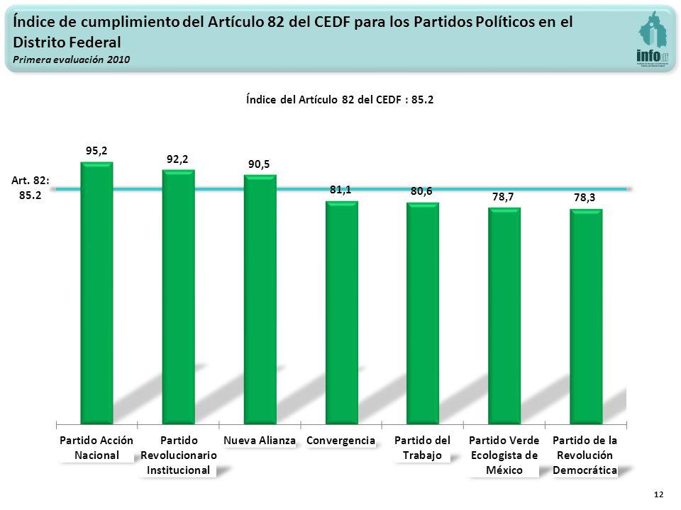Índice de cumplimiento del Artículo 82 del CEDF para los Partidos Políticos en el Distrito Federal Primera evaluación 2010 12 Art.