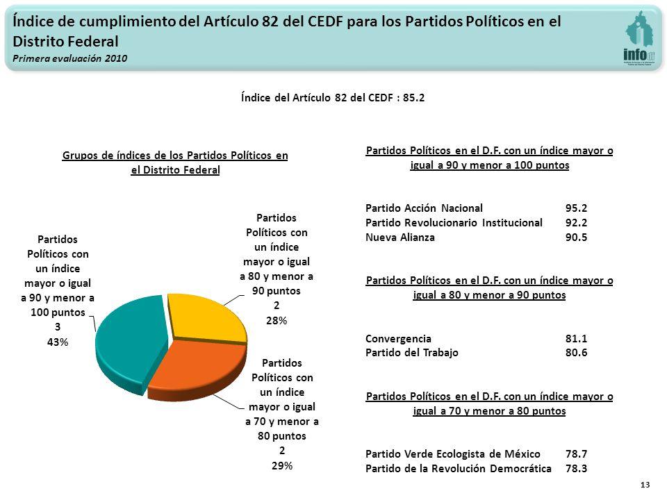 13 Índice de cumplimiento del Artículo 82 del CEDF para los Partidos Políticos en el Distrito Federal Primera evaluación 2010 Índice del Artículo 82 del CEDF : 85.2 Grupos de índices de los Partidos Políticos en el Distrito Federal Partidos Políticos en el D.F.