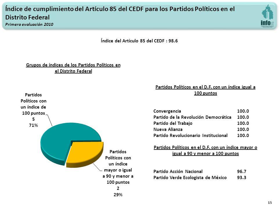 15 Índice de cumplimiento del Artículo 85 del CEDF para los Partidos Políticos en el Distrito Federal Primera evaluación 2010 Índice del Artículo 85 del CEDF : 98.6 Grupos de índices de los Partidos Políticos en el Distrito Federal Partidos Políticos en el D.F.