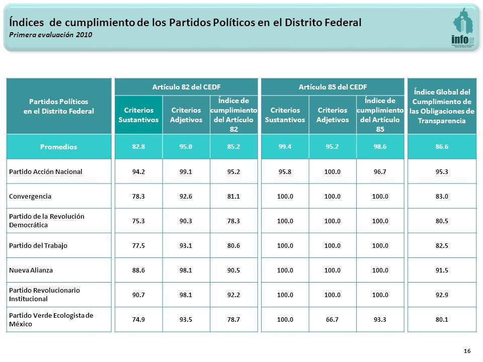 16 Índices de cumplimiento de los Partidos Políticos en el Distrito Federal Primera evaluación 2010 Partidos Políticos en el Distrito Federal Artículo 82 del CEDF Artículo 85 del CEDF Índice Global del Cumplimiento de las Obligaciones de Transparencia Criterios Sustantivos Criterios Adjetivos Índice de cumplimiento del Artículo 82 Criterios Sustantivos Criterios Adjetivos Índice de cumplimiento del Artículo 85 Promedios 82.895.085.2 99.495.298.6 86.6 Partido Acción Nacional 94.299.195.2 95.8100.096.7 95.3 Convergencia 78.392.681.1 100.0 83.0 Partido de la Revolución Democrática 75.390.378.3 100.0 80.5 Partido del Trabajo 77.593.180.6 100.0 82.5 Nueva Alianza 88.698.190.5 100.0 91.5 Partido Revolucionario Institucional 90.798.192.2 100.0 92.9 Partido Verde Ecologista de México 74.993.578.7 100.066.793.3 80.1