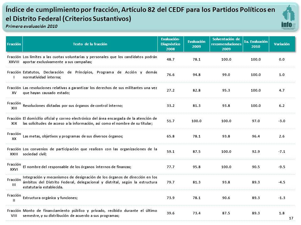 17 Índice de cumplimiento por fracción, Artículo 82 del CEDF para los Partidos Políticos en el Distrito Federal (Criterios Sustantivos) Primera evaluación 2010