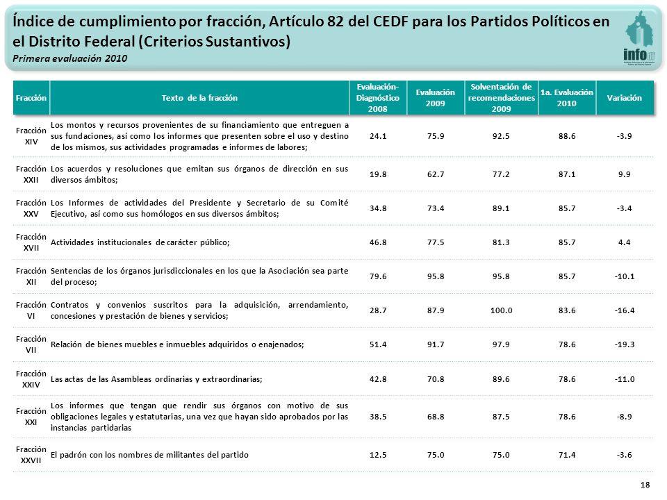 18 Índice de cumplimiento por fracción, Artículo 82 del CEDF para los Partidos Políticos en el Distrito Federal (Criterios Sustantivos) Primera evaluación 2010