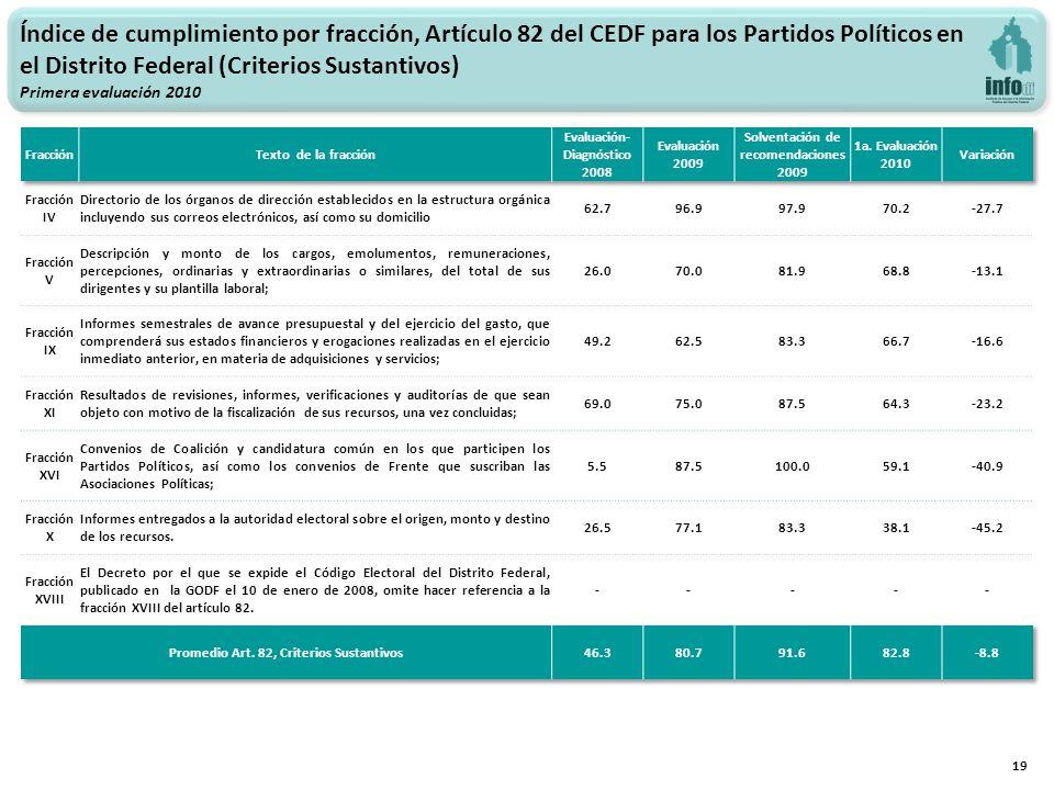 19 Índice de cumplimiento por fracción, Artículo 82 del CEDF para los Partidos Políticos en el Distrito Federal (Criterios Sustantivos) Primera evaluación 2010