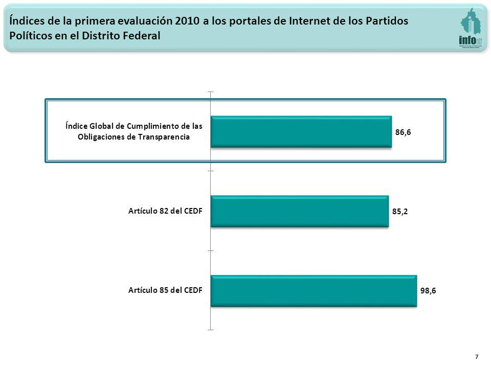 Índices de la primera evaluación 2010 a los portales de Internet de los Partidos Políticos en el Distrito Federal 7