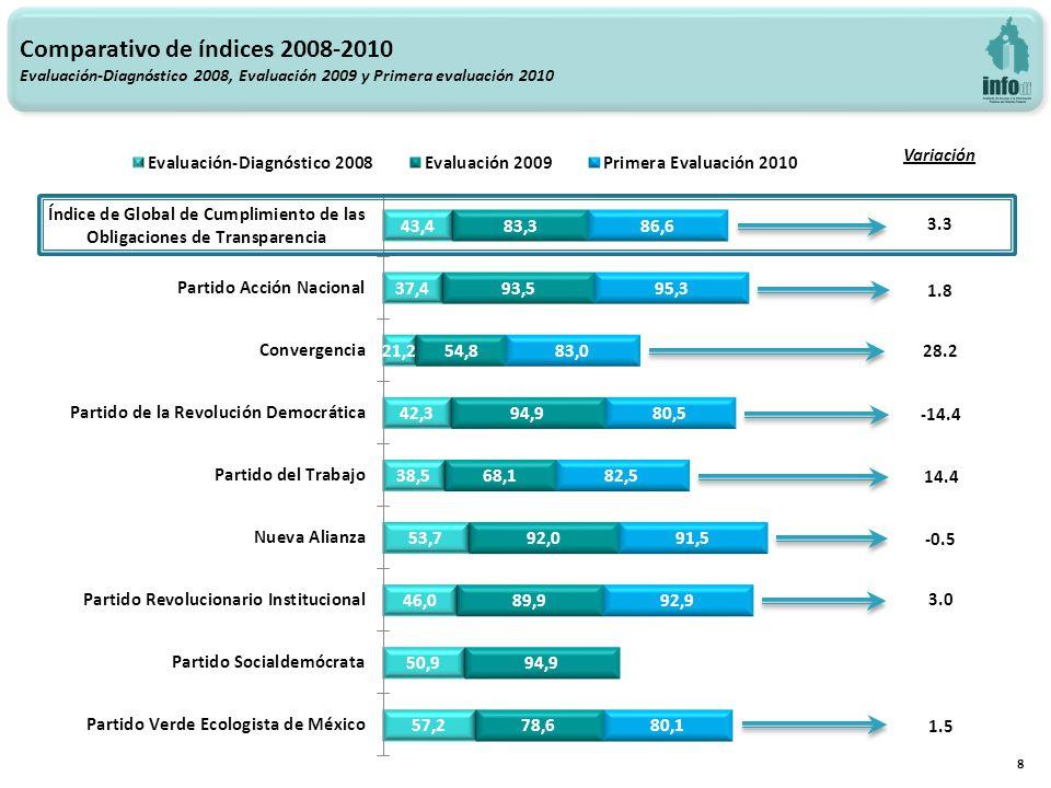 Variación 3.3 28.2 14.4 3.0 8 -14.4 -0.5 1.5 1.8 Comparativo de índices 2008-2010 Evaluación-Diagnóstico 2008, Evaluación 2009 y Primera evaluación 2010
