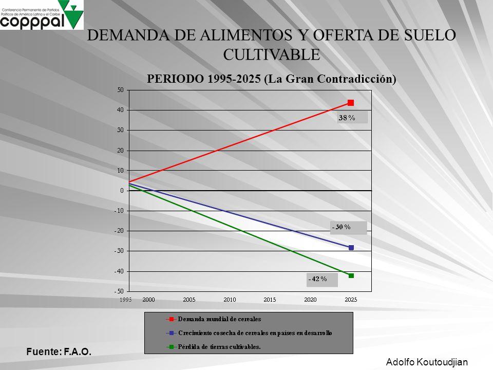 Adolfo Koutoudjian 1995 Fuente: F.A.O. DEMANDA DE ALIMENTOS Y OFERTA DE SUELO CULTIVABLE PERIODO 1995-2025 (La Gran Contradicción)