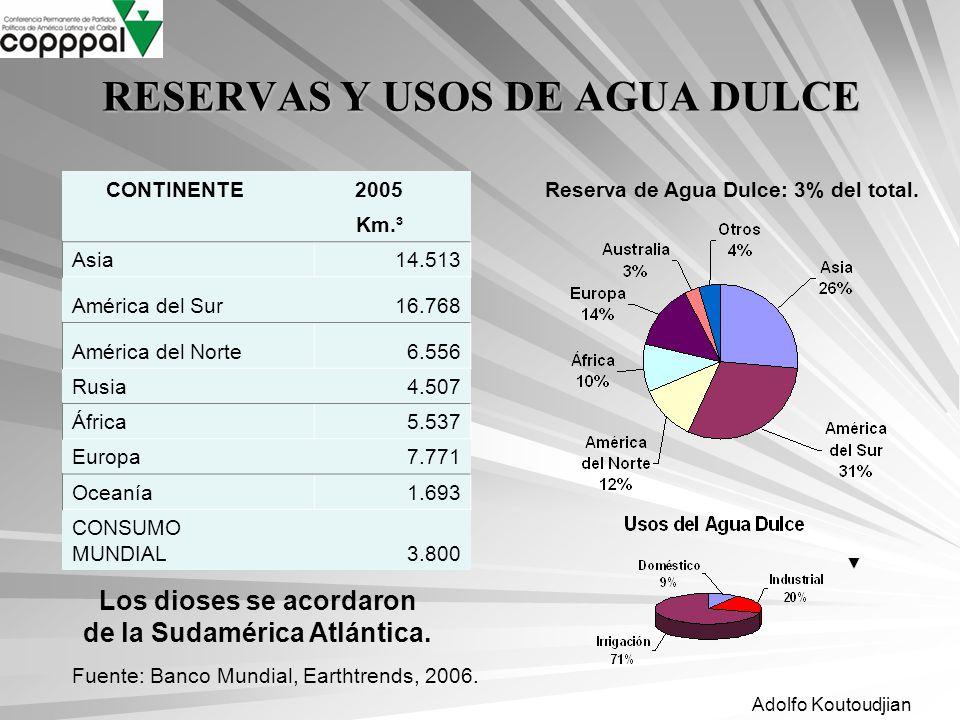 Adolfo Koutoudjian RESERVAS Y USOS DE AGUA DULCE CONTINENTE2005 Km.³ Asia14.513 América del Sur16.768 América del Norte6.556 Rusia4.507 África5.537 Eu