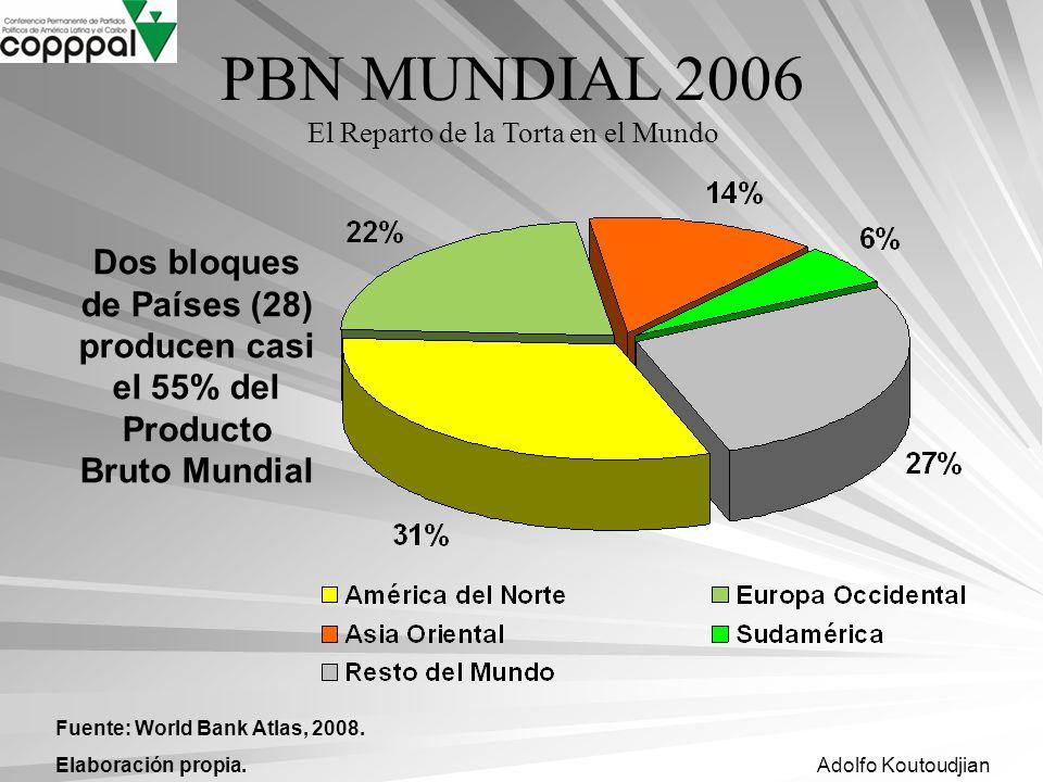 Adolfo Koutoudjian Fuente: World Bank Atlas, 2008. Elaboración propia. Dos bloques de Países (28) producen casi el 55% del Producto Bruto Mundial PBN