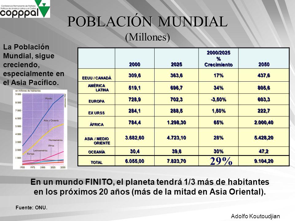 Adolfo Koutoudjian POBLACIÓN MUNDIAL (Millones) 200020252000/2025%Crecimiento2050 EEUU / CANADÁ 309,6363,617%437,6 AMÉRICA LATINA 519,1696,734%805,6 E