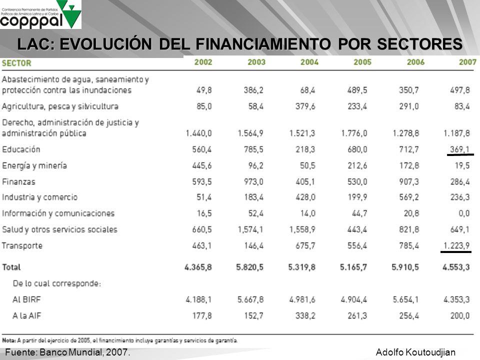 Adolfo KoutoudjianFuente: Banco Mundial, 2007. LAC: EVOLUCIÓN DEL FINANCIAMIENTO POR SECTORES
