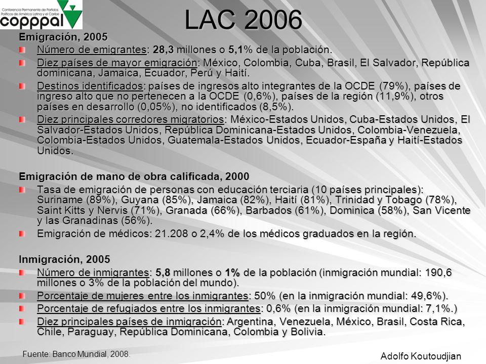 Adolfo Koutoudjian Emigración, 2005 Número de emigrantes: 28,3 millones o 5,1% de la población. Diez países de mayor emigración: México, Colombia, Cub