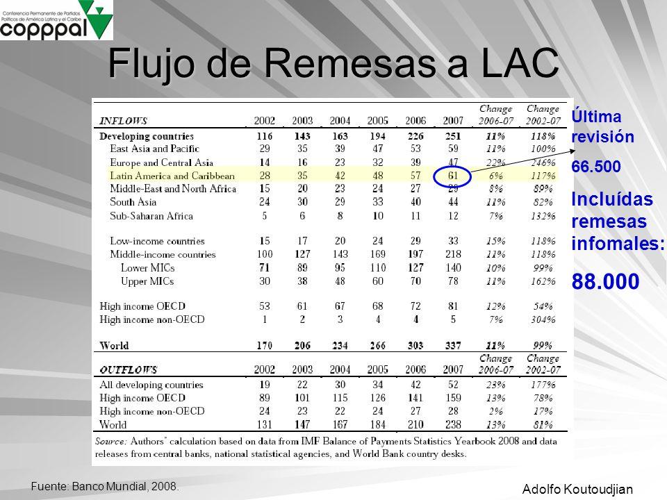 Adolfo Koutoudjian Flujo de Remesas a LAC Fuente: Banco Mundial, 2008. Última revisión 66.500 Incluídas remesas infomales: 88.000