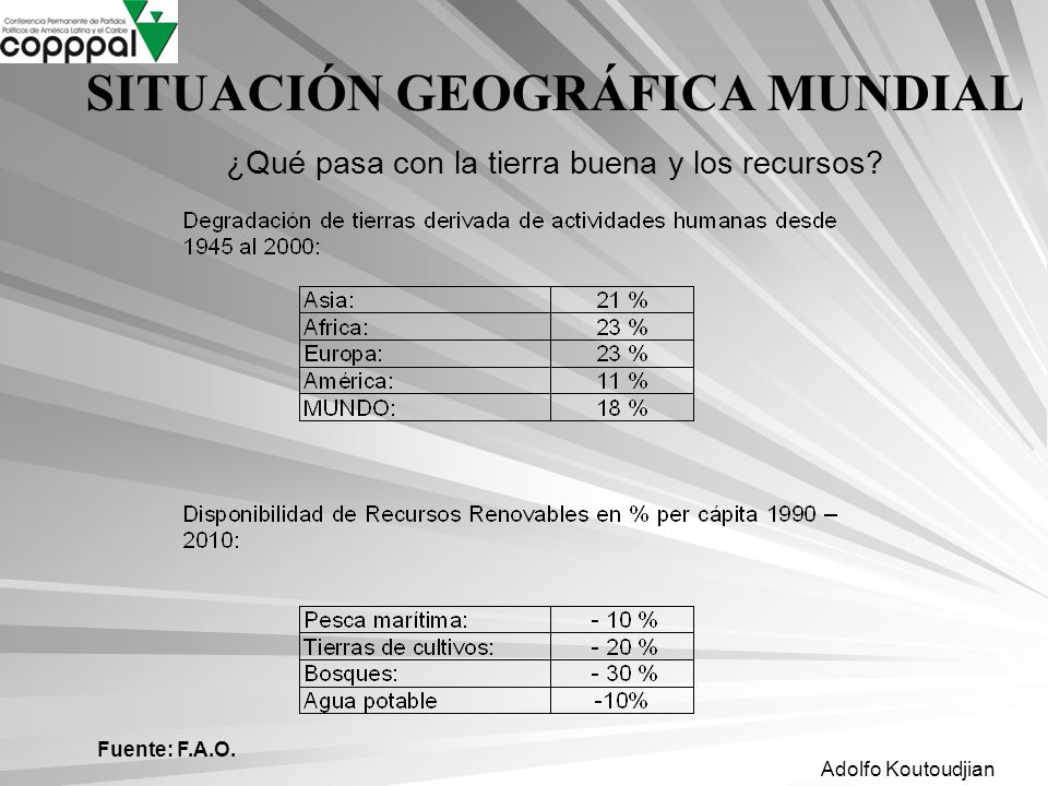 Adolfo Koutoudjian Fuente: F.A.O. SITUACIÓN GEOGRÁFICA MUNDIAL ¿Qué pasa con la tierra buena y los recursos?