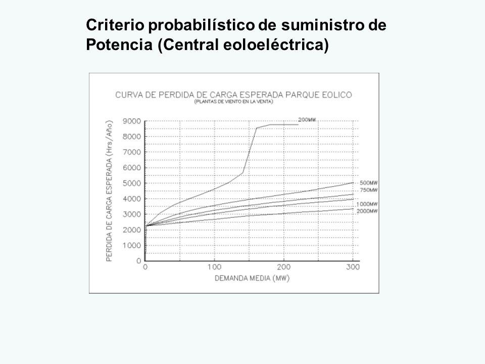 Criterio probabilístico de suministro de Potencia (Central eoloeléctrica)