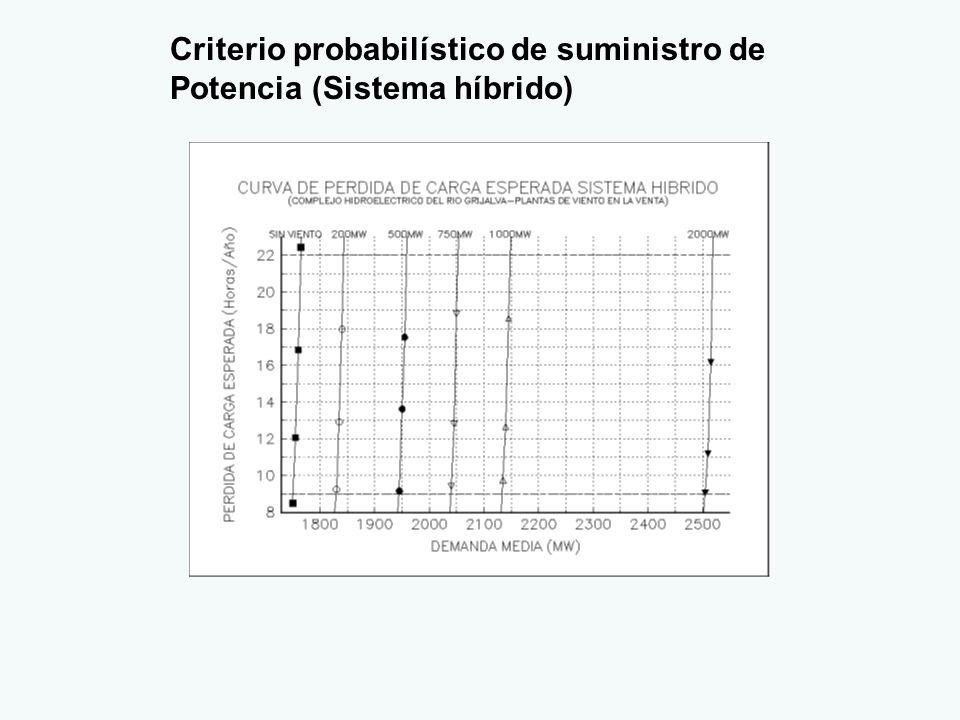Criterio probabilístico de suministro de Potencia (Sistema híbrido)
