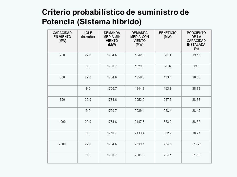 Criterio probabilístico de suministro de Potencia (Sistema híbrido) CAPACIDAD EN VIENTO (MW) LOLE (hrs/año) DEMANDA MEDIA SIN VIENTO (MW) DEMANDA MEDIA CON VIENTO (MW) BENEFICIO (MW) PORCIENTO DE LA CAPACIDAD INSTALADA (%) 20022.01764.61842.978.339.15 9.01750.71829.378.639.3 50022.01764.61958.0193.438.68 9.01750.71944.6193.938.78 75022.01764.62052.5287.938.38 9.01750.72039.1288.438.45 100022.01764.62147.8383.238.32 9.01750.72133.4382.738.27 200022.01764.62519.1754.537.725 9.01750.72504.8754.137.705