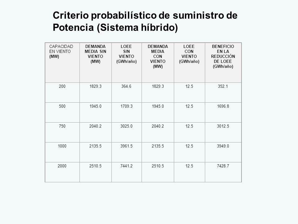 Criterio probabilístico de suministro de Potencia (Sistema híbrido) CAPACIDAD EN VIENTO (MW) DEMANDA MEDIA SIN VIENTO (MW) LOEE SIN VIENTO (GWh/año) DEMANDA MEDIA CON VIENTO (MW) LOEE CON VIENTO (GWh/año) BENEFICIO EN LA REDUCCIÓN DE LOEE (GWh/año) 2001829.3364.61829.312.5352.1 5001945.01709.31945.012.51696.8 7502040.23025.02040.212.53012.5 10002135.53961.52135.512.53949.0 20002510.57441.22510.512.57428.7