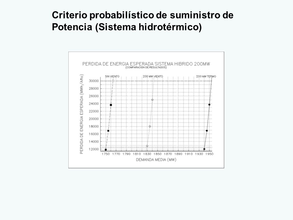 Criterio probabilístico de suministro de Potencia (Sistema hidrotérmico)