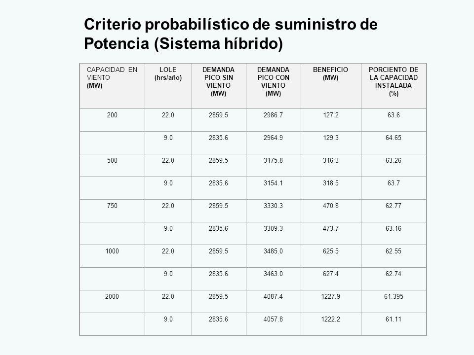 Criterio probabilístico de suministro de Potencia (Sistema híbrido) CAPACIDAD EN VIENTO (MW) LOLE (hrs/año) DEMANDA PICO SIN VIENTO (MW) DEMANDA PICO CON VIENTO (MW) BENEFICIO (MW) PORCIENTO DE LA CAPACIDAD INSTALADA (%) 20022.02859.52986.7127.263.6 9.02835.62964.9129.364.65 50022.02859.53175.8316.363.26 9.02835.63154.1318.563.7 75022.02859.53330.3470.862.77 9.02835.63309.3473.763.16 100022.02859.53485.0625.562.55 9.02835.63463.0627.462.74 200022.02859.54087.41227.961.395 9.02835.64057.81222.261.11