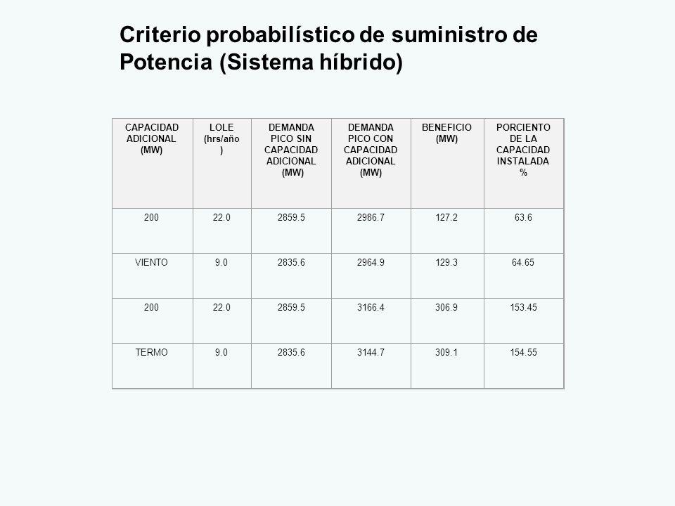 Criterio probabilístico de suministro de Potencia (Sistema híbrido) CAPACIDAD ADICIONAL (MW) LOLE (hrs/año ) DEMANDA PICO SIN CAPACIDAD ADICIONAL (MW) DEMANDA PICO CON CAPACIDAD ADICIONAL (MW) BENEFICIO (MW) PORCIENTO DE LA CAPACIDAD INSTALADA % 20022.02859.52986.7127.263.6 VIENTO9.02835.62964.9129.364.65 20022.02859.53166.4306.9153.45 TERMO9.02835.63144.7309.1154.55