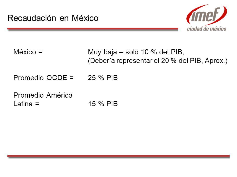 Recaudación en México México = Muy baja – solo 10 % del PIB, (Debería representar el 20 % del PIB, Aprox.) Promedio OCDE = 25 % PIB Promedio América Latina = 15 % PIB
