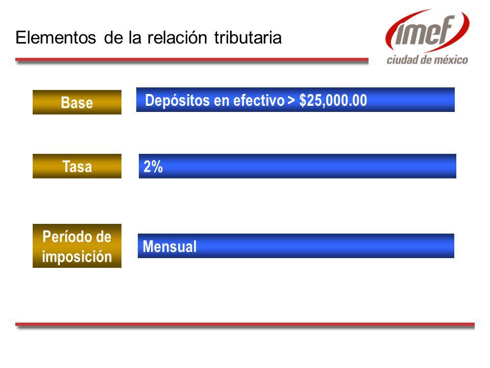 Depósitos en efectivo > $25,000.00 Base 2%Tasa Período de imposición Mensual Elementos de la relación tributaria
