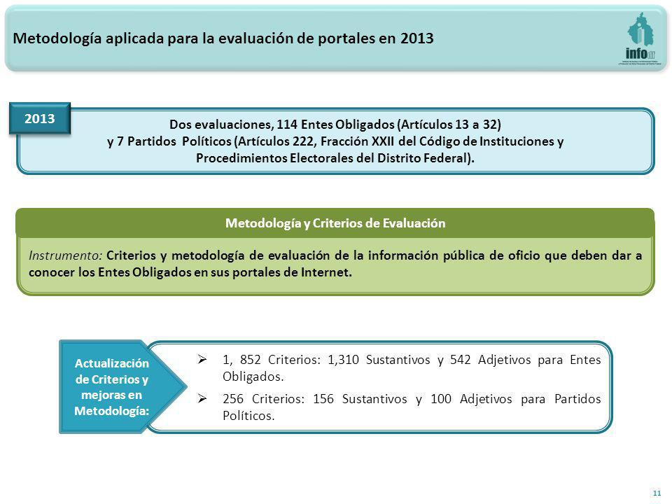 Metodología aplicada para la evaluación de portales en 2013 Dos evaluaciones, 114 Entes Obligados (Artículos 13 a 32) y 7 Partidos Políticos (Artículos 222, Fracción XXII del Código de Instituciones y Procedimientos Electorales del Distrito Federal).