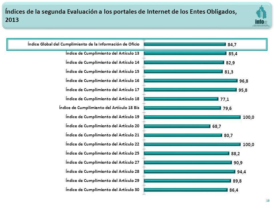 18 Índices de la segunda Evaluación a los portales de Internet de los Entes Obligados, 2013