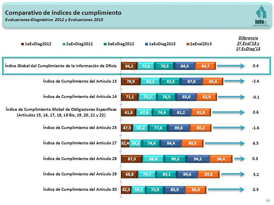 -2.4 Comparativo de índices de cumplimiento Evaluaciones-Diagnóstico 2012 y Evaluaciones 2013 19 Diferencia 2ª Eval13 y 1ª EvDiag13 -0.1 0.6 6.5 -1.6 0.3 5.2 0.5 0.4