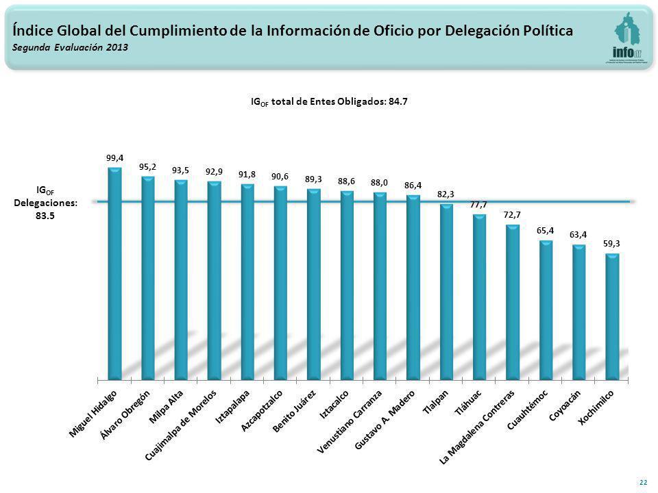22 Índice Global del Cumplimiento de la Información de Oficio por Delegación Política Segunda Evaluación 2013 IG OF total de Entes Obligados: 84.7 IG OF Delegaciones: 83.5