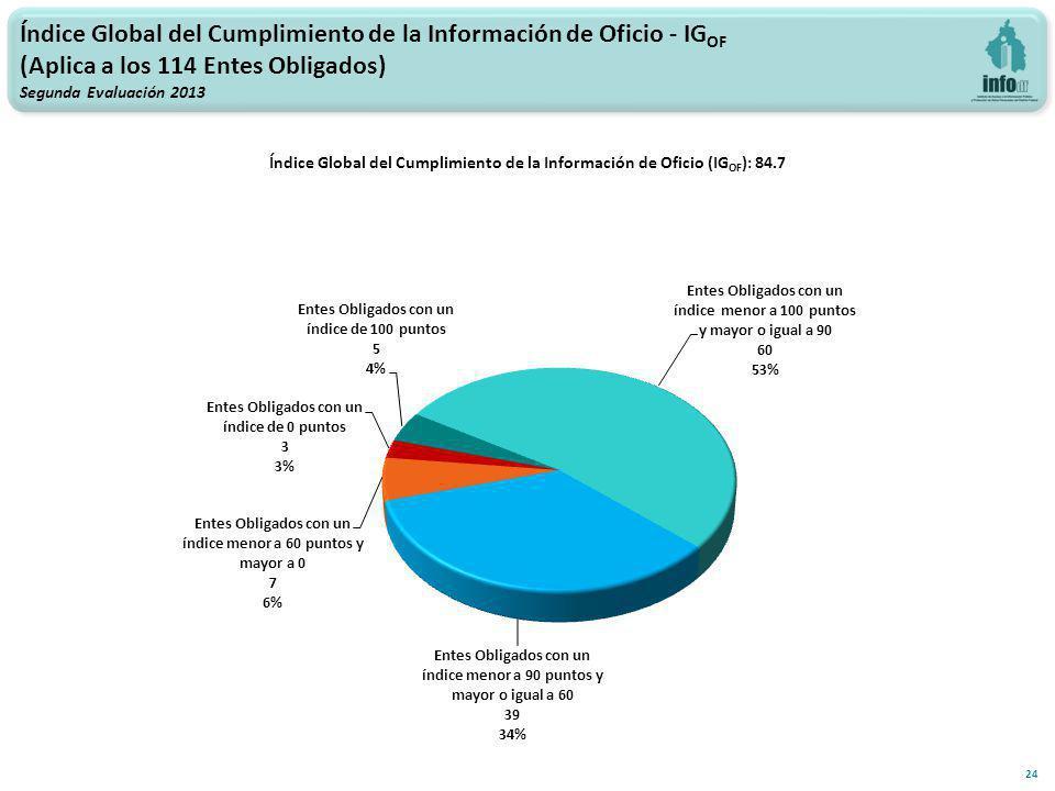 Índice Global del Cumplimiento de la Información de Oficio - IG OF (Aplica a los 114 Entes Obligados) Segunda Evaluación 2013 Índice Global del Cumplimiento de la Información de Oficio (IG OF ): 84.7 24