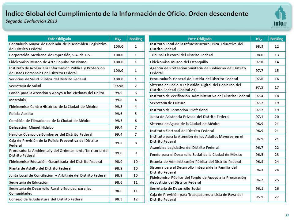 25 Índice Global del Cumplimiento de la Información de Oficio.