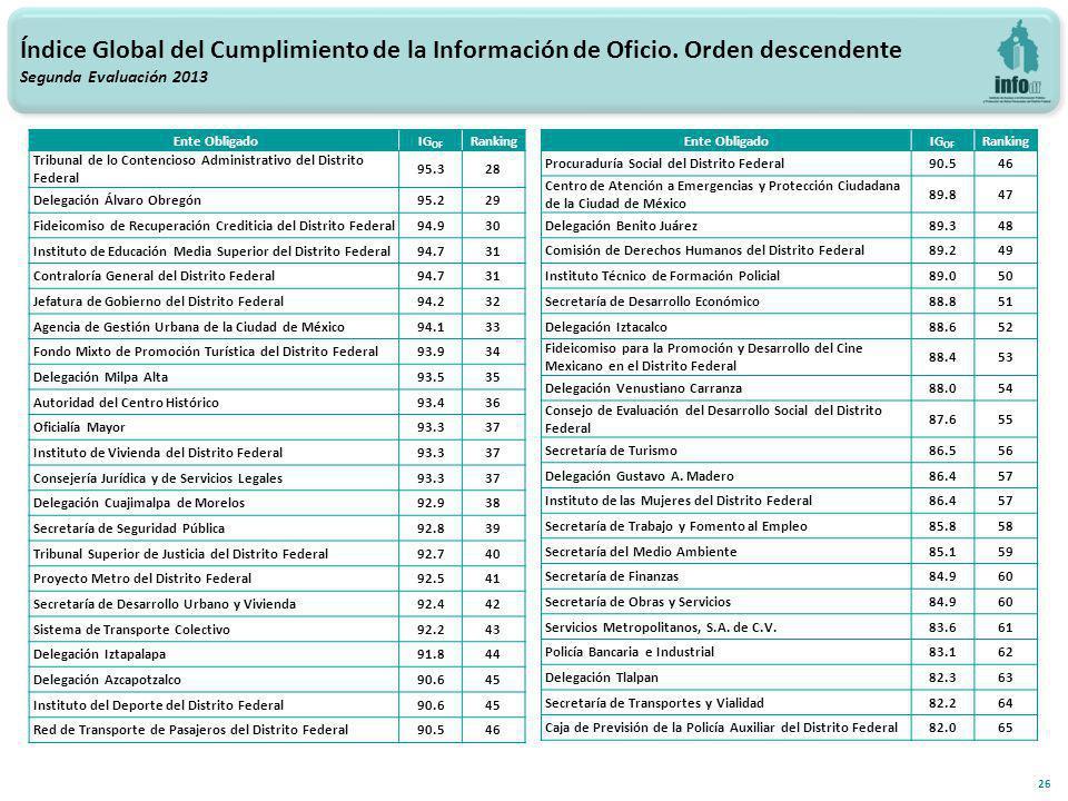 26 Índice Global del Cumplimiento de la Información de Oficio.
