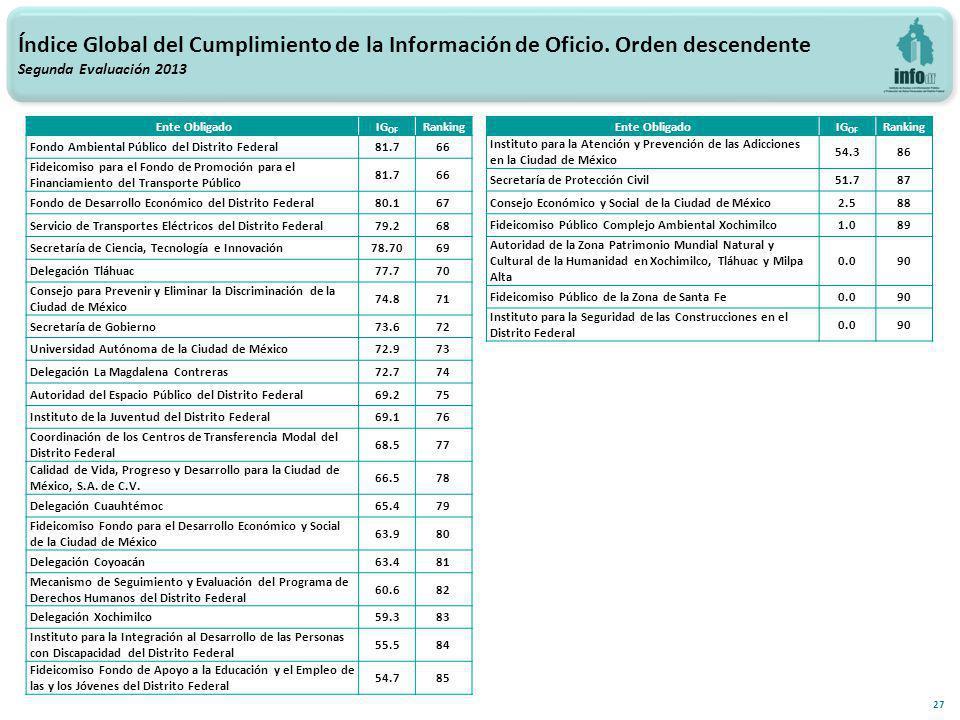 27 Índice Global del Cumplimiento de la Información de Oficio.